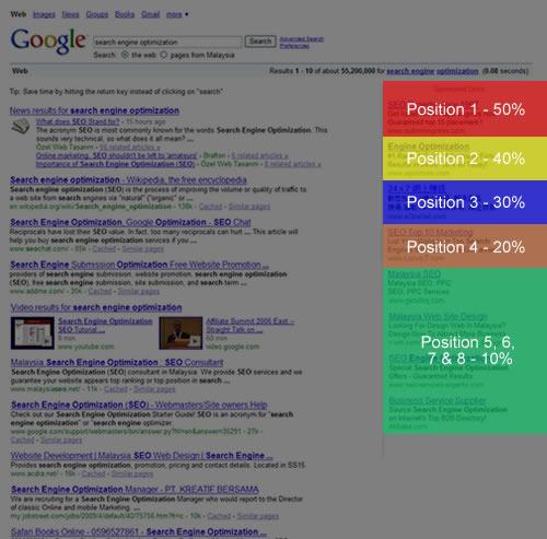 Eyetracking y SEM. Captura de imagen de www.seoblog.com