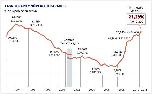 Tasa del paro en España en 2011, datos de la EPA vía INE